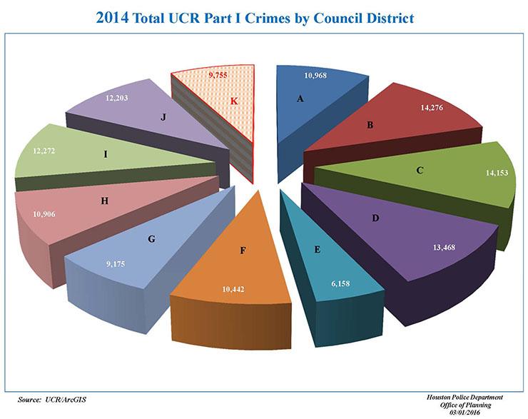 CouncilDist k_Stats1_Page_2
