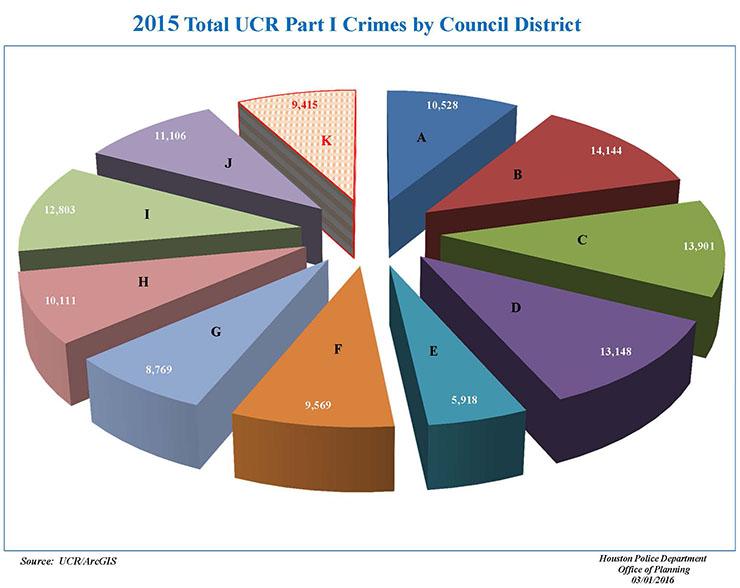 CouncilDist k_Stats1_Page_3